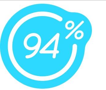94% J'écoute de la musique quand je suis