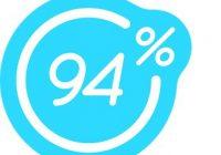 solution 94% on le fait avec ses dents