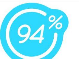94% les enfants ont besoin d'aide pour le faire
