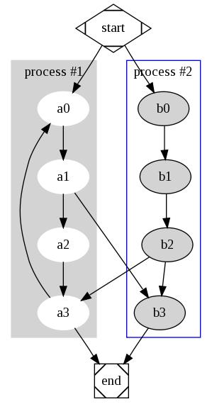 """""""Graphviz - Logiciel de visualisation de graphes"""